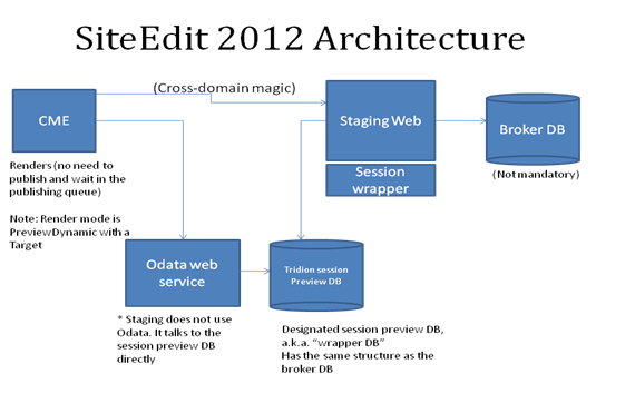 Site Edit Architecture