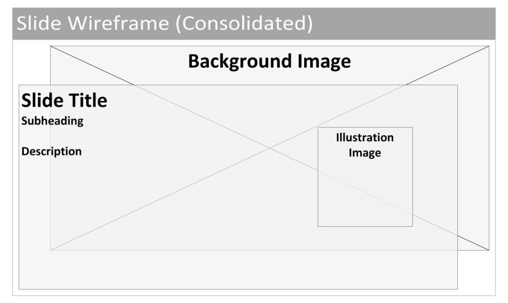 Ifwe know all of the above content types are a slide with images chosen (or not) and varying text, then we can try to consolidate these into a single content type.
