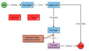 TM-workflow
