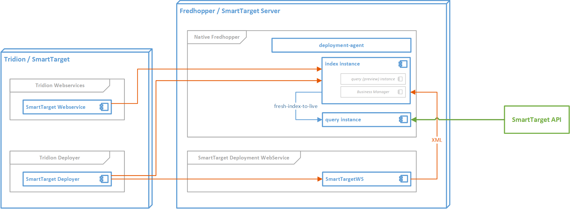 Simplified ST/FAS Logical Architecture
